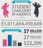 photos of Student Loan Comparison