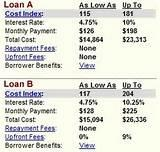 Student Loan Comparison images