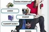 Consolidate Federal Student Loans photos