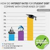 Private Student Loan Rates