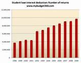 pictures of Student Loan Interest Deduction