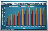 images of Student Loan Rates