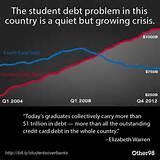 photos of Student Loan Debt