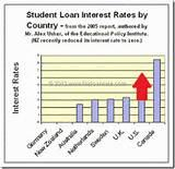 Student Loans Rates