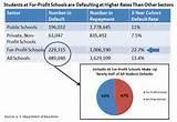 Default On Student Loans