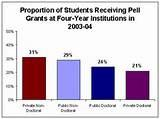 images of Pell Grant Graduation Data