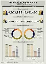 images of Pell Grant Numbers