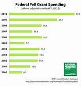 images of Pell Grant Uses