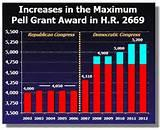 Pell Grants Payment images