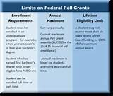 pictures of Pell Grants Funding
