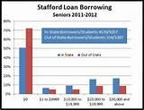Federal Stafford Loans Amounts