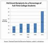 Pell Grant This Year images
