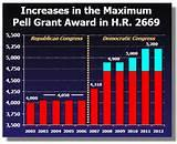 images of Federal Pell Grants Awards