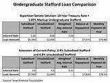 Stafford Loans Amounts