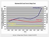 Pell Grant Tuition Fees pictures