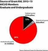 Federal Pell Grants Ohio pictures