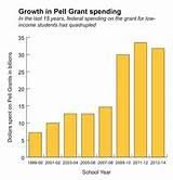 pictures of Pell Grant Schools